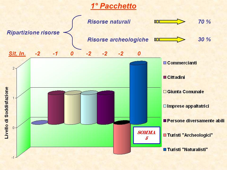 1° Pacchetto Risorse naturali 70 % Ripartizione risorse