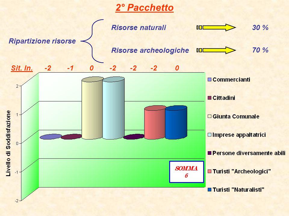 2° Pacchetto Risorse naturali 30 % Ripartizione risorse