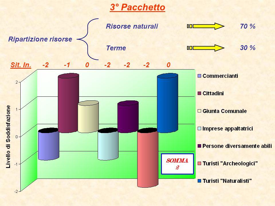 3° Pacchetto Risorse naturali 70 % Ripartizione risorse Terme 30 %