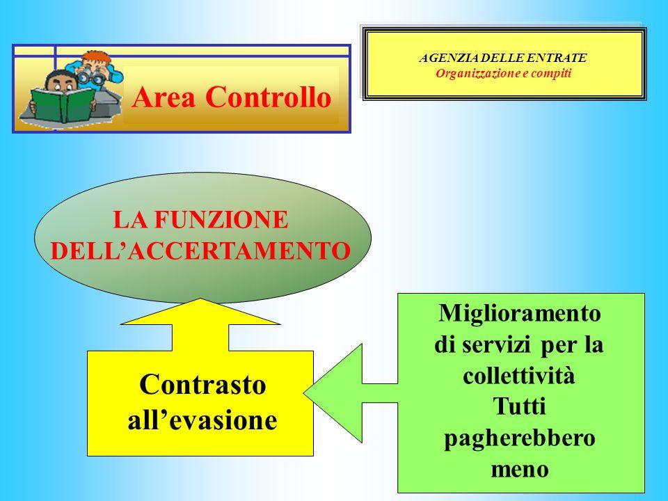Area Controllo Contrasto all'evasione LA FUNZIONE DELL'ACCERTAMENTO