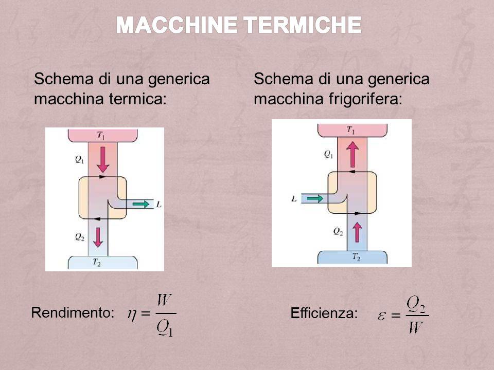 Macchine termiche Schema di una generica macchina termica: