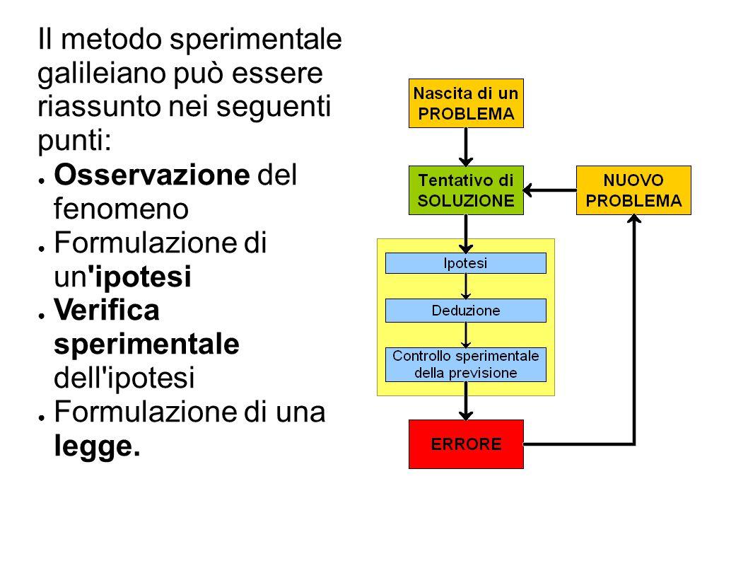 Il metodo sperimentale galileiano può essere riassunto nei seguenti punti: