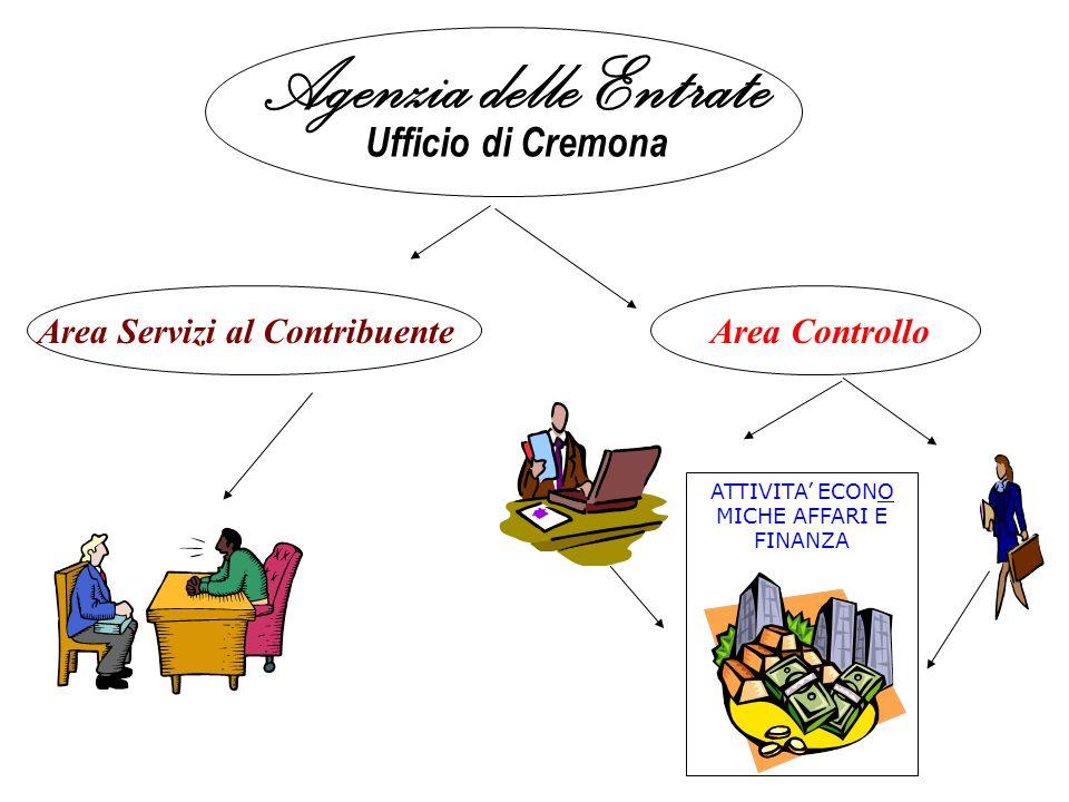 Agenzia delle Entrate Ufficio di Cremona