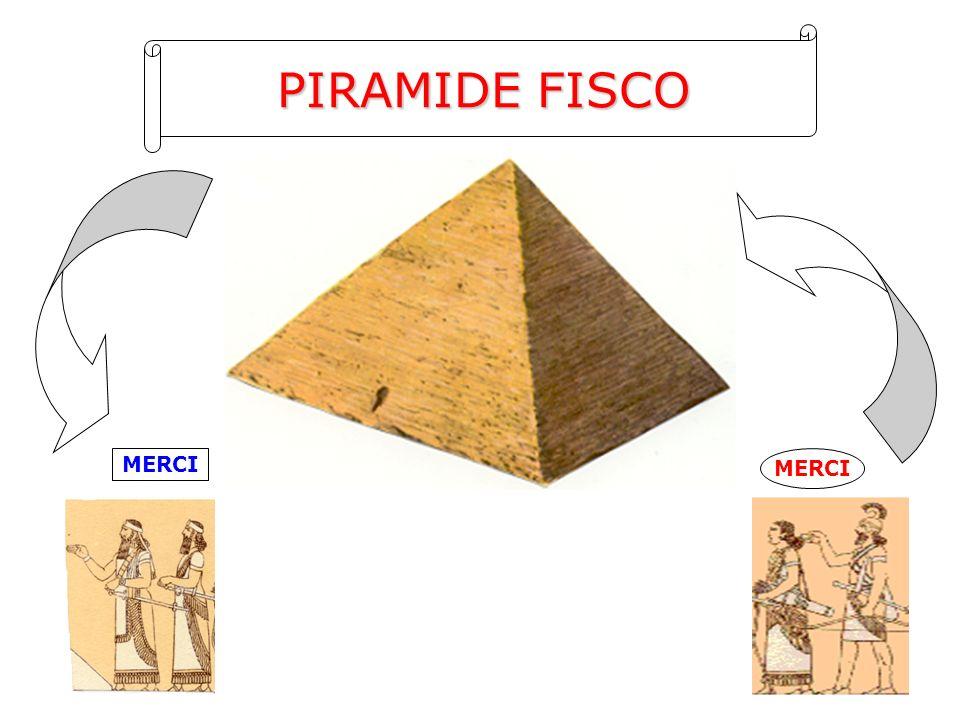 PIRAMIDE FISCO MERCI MERCI