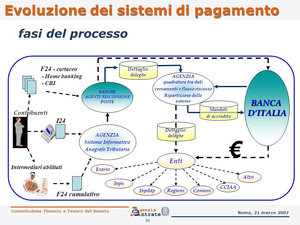€ Evoluzione dei sistemi di pagamento fasi del processo BANCA D'ITALIA