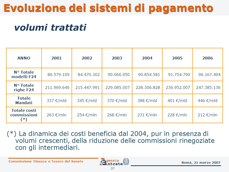 Totale costi commissioni (*)