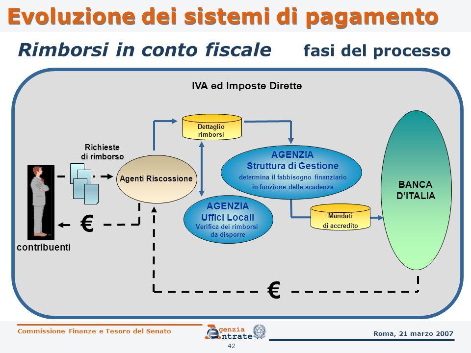 € € Evoluzione dei sistemi di pagamento Rimborsi in conto fiscale