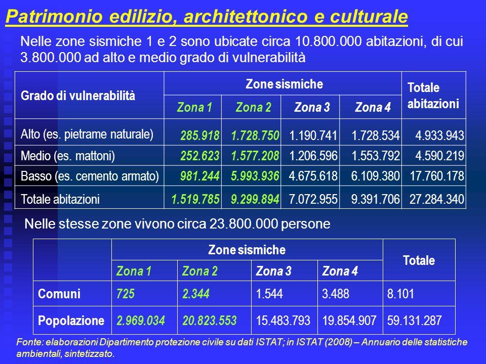 Patrimonio edilizio, architettonico e culturale