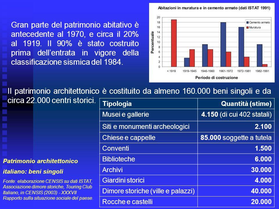 Gran parte del patrimonio abitativo è antecedente al 1970, e circa il 20% al 1919. Il 90% è stato costruito prima dell'entrata in vigore della classificazione sismica del 1984.