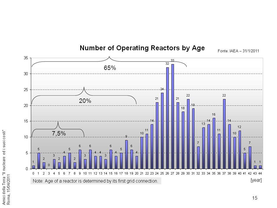 Fonte: IAEA – 31/1/2011 7,5% 20% 65%