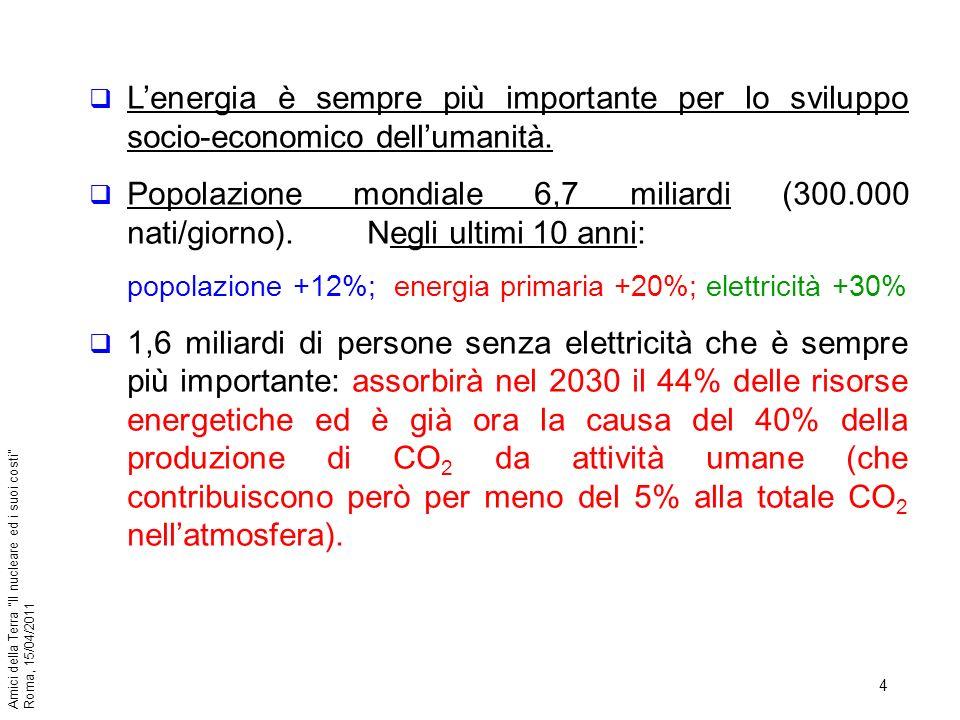 L'energia è sempre più importante per lo sviluppo socio-economico dell'umanità.
