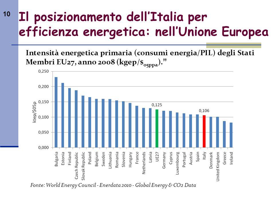 Il posizionamento dell'Italia per efficienza energetica: nell'Unione Europea