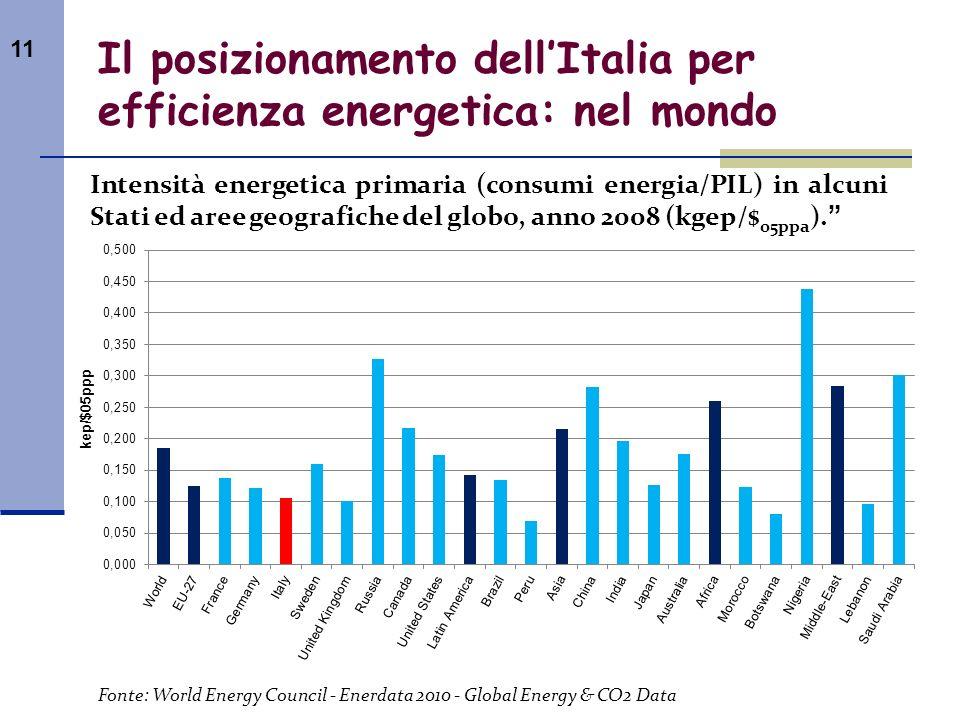 Il posizionamento dell'Italia per efficienza energetica: nel mondo