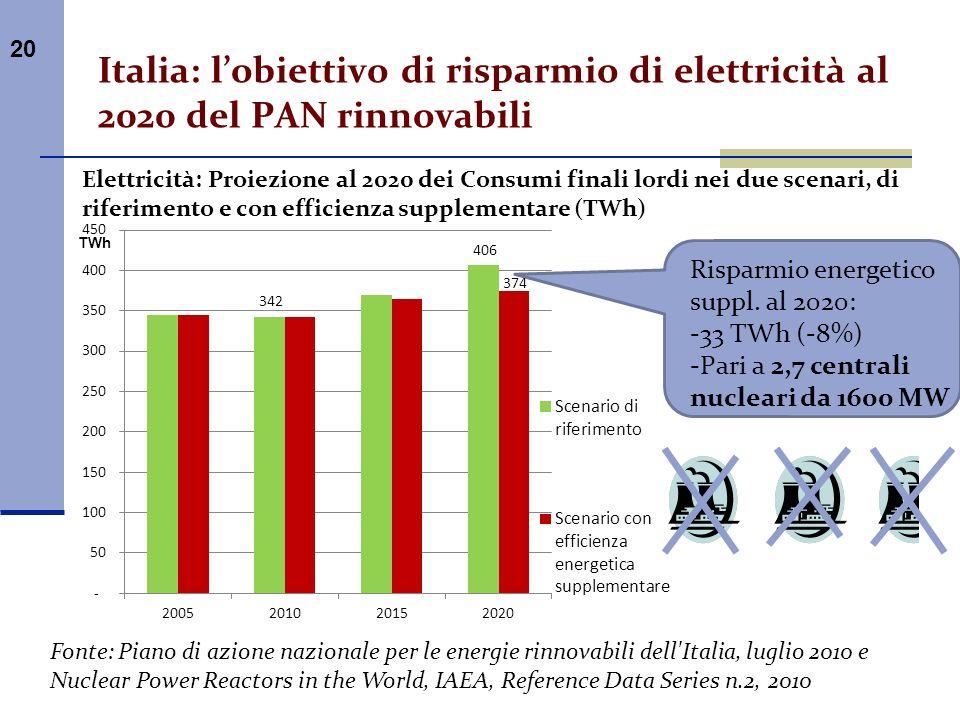 Italia: l'obiettivo di risparmio di elettricità al 2020 del PAN rinnovabili