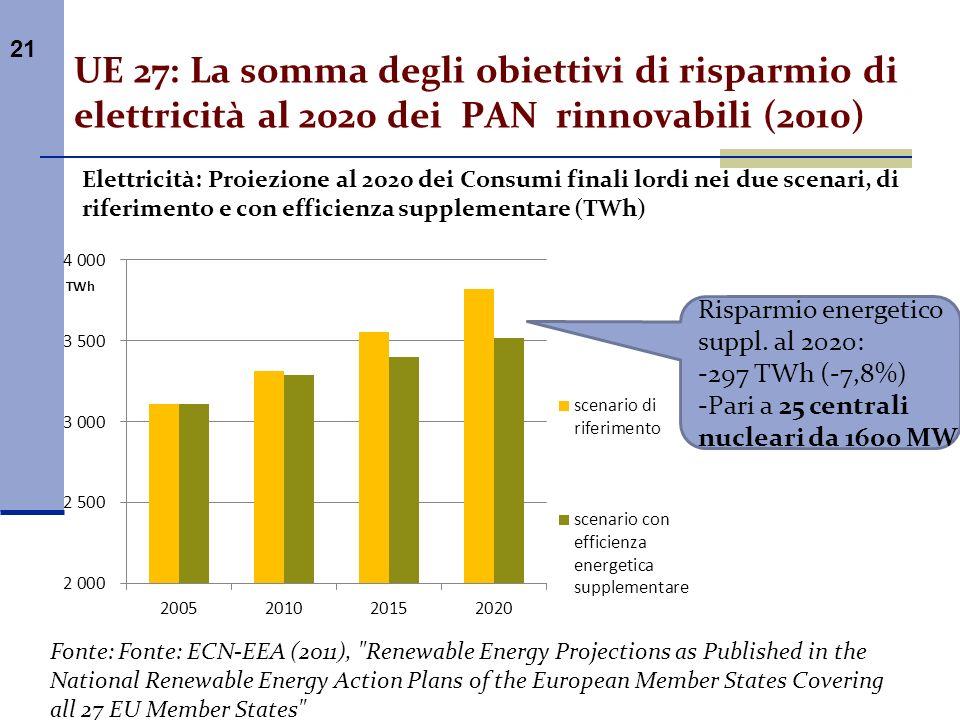 UE 27: La somma degli obiettivi di risparmio di elettricità al 2020 dei PAN rinnovabili (2010)