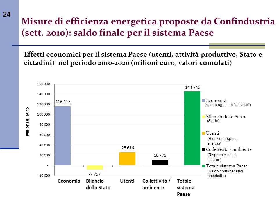 Misure di efficienza energetica proposte da Confindustria (sett