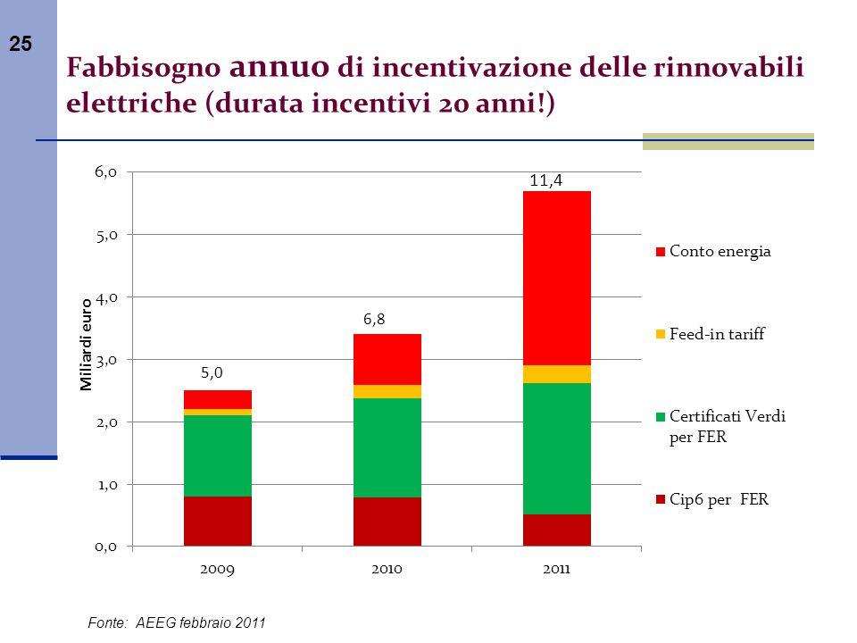 Fabbisogno annuo di incentivazione delle rinnovabili elettriche (durata incentivi 20 anni!)