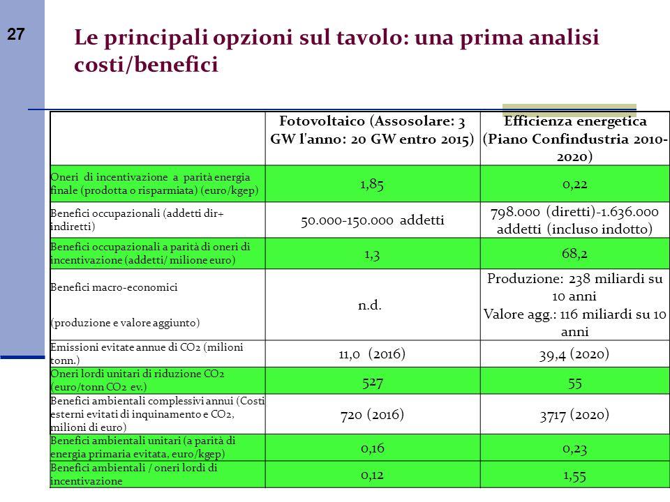 Le principali opzioni sul tavolo: una prima analisi costi/benefici