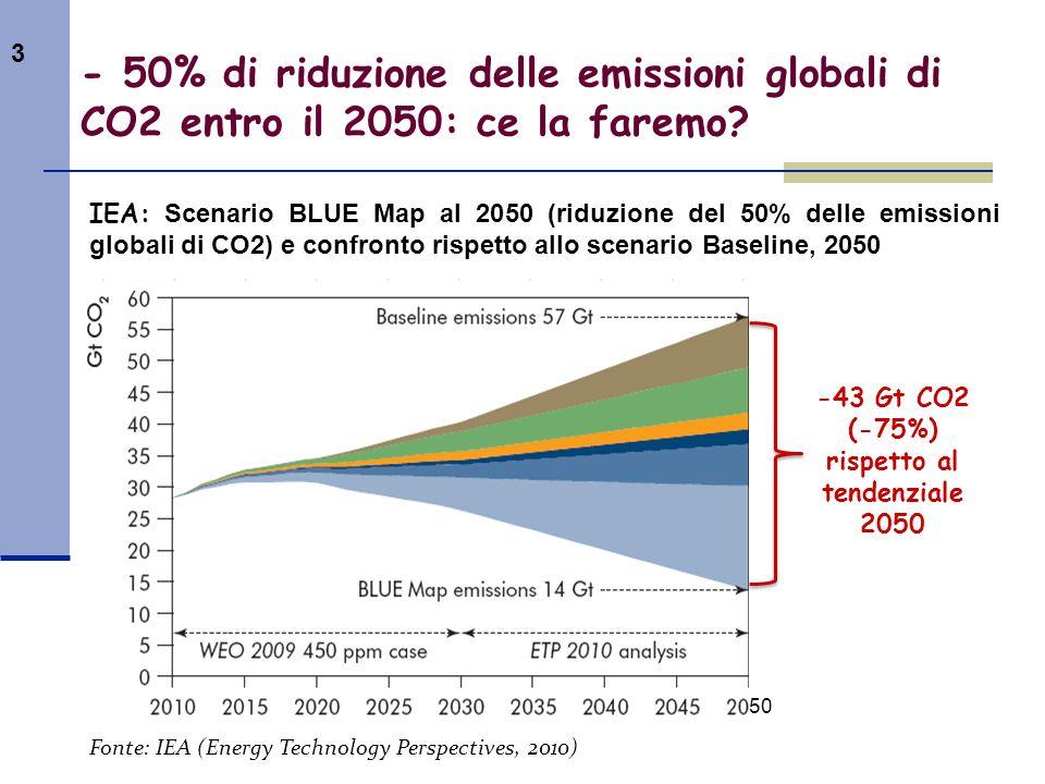 rispetto al tendenziale 2050