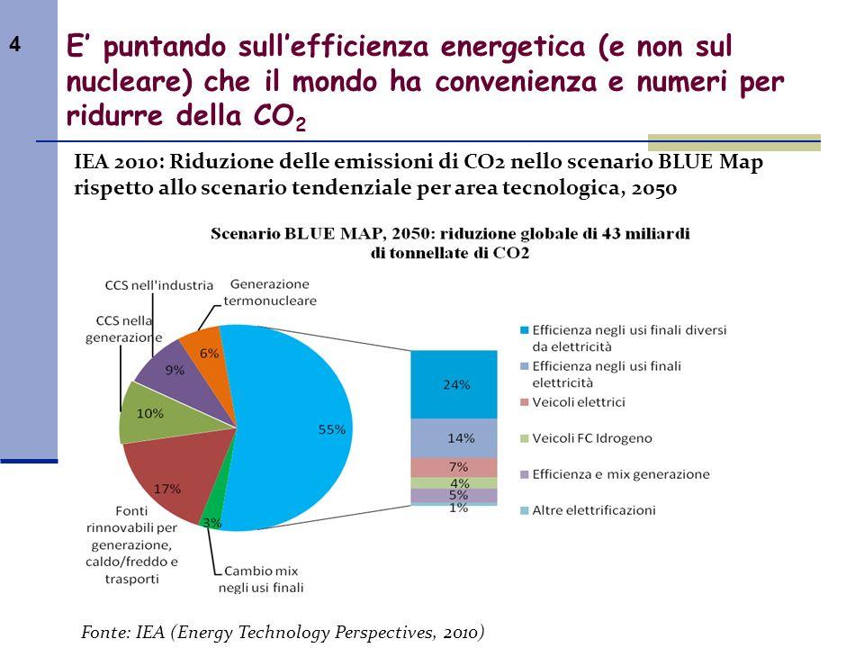 E' puntando sull'efficienza energetica (e non sul nucleare) che il mondo ha convenienza e numeri per ridurre della CO2