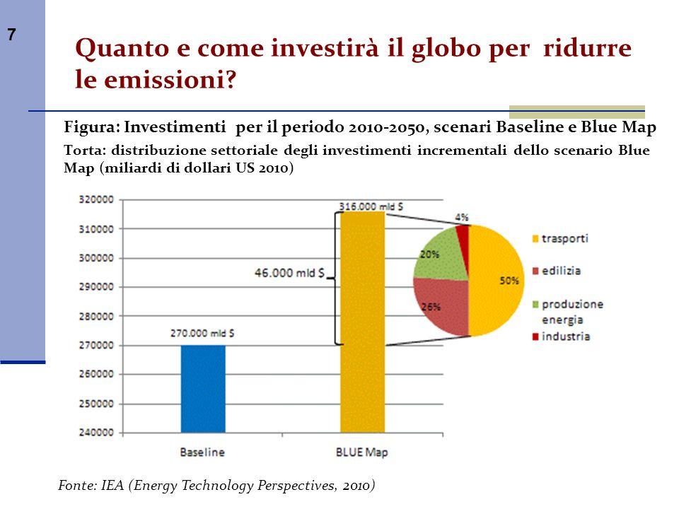 Quanto e come investirà il globo per ridurre le emissioni