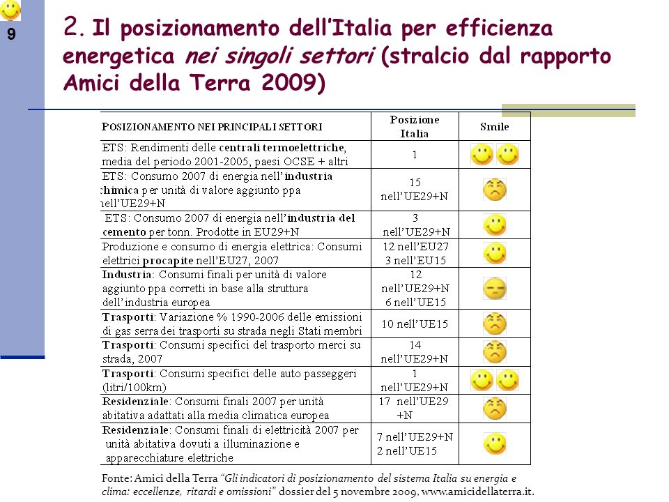 2. Il posizionamento dell'Italia per efficienza energetica nei singoli settori (stralcio dal rapporto Amici della Terra 2009)