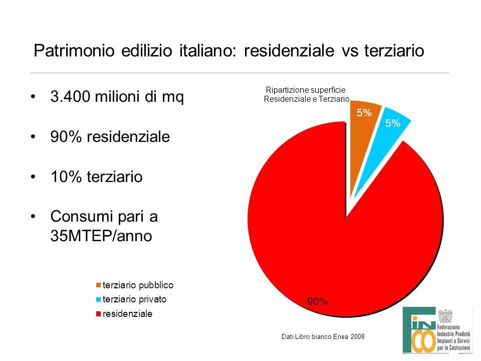 Patrimonio edilizio italiano: residenziale vs terziario