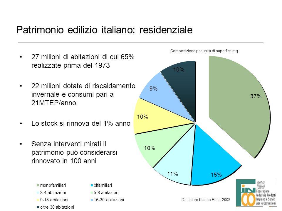 Patrimonio edilizio italiano: residenziale