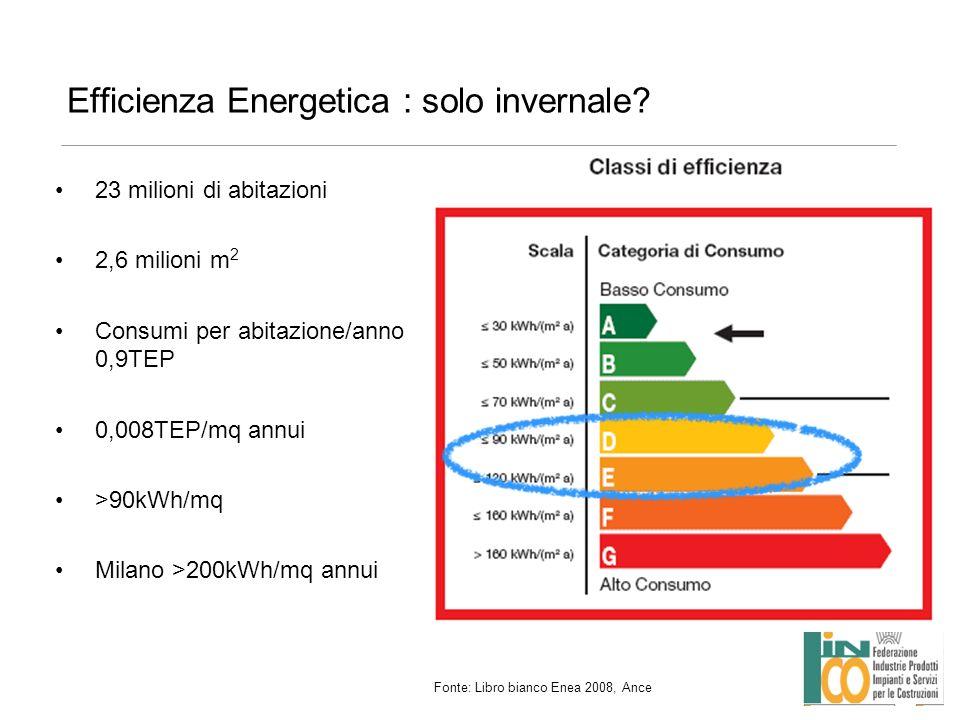 Efficienza Energetica : solo invernale