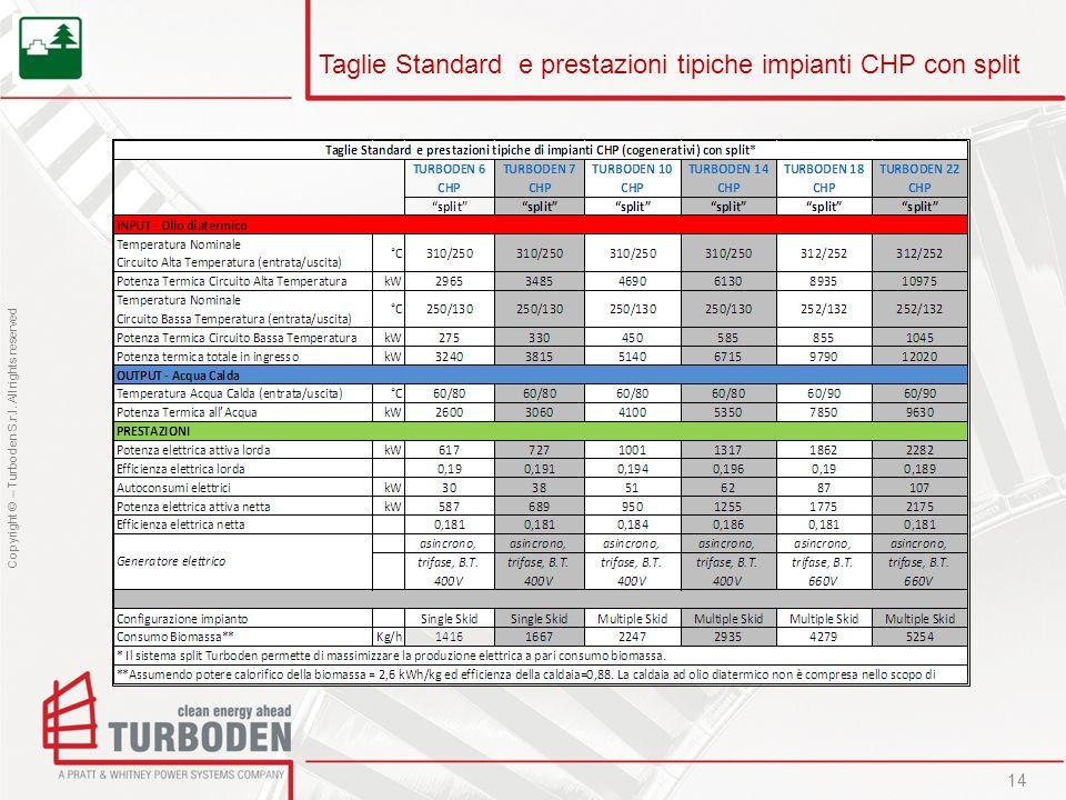 Taglie Standard e prestazioni tipiche impianti CHP con split
