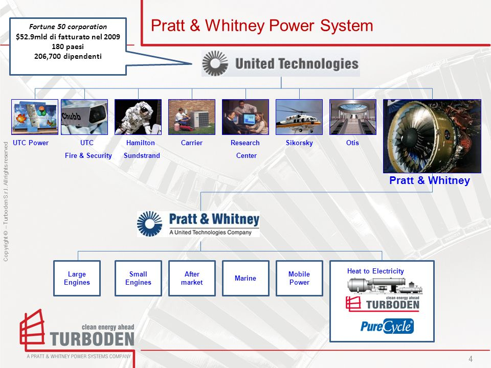 Pratt & Whitney Power System