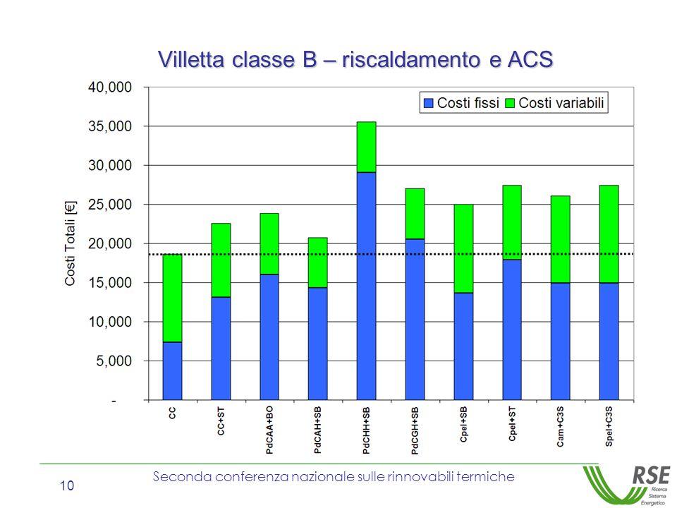 Villetta classe B – riscaldamento e ACS