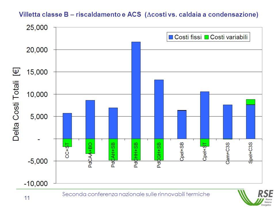 Villetta classe B – riscaldamento e ACS (costi vs