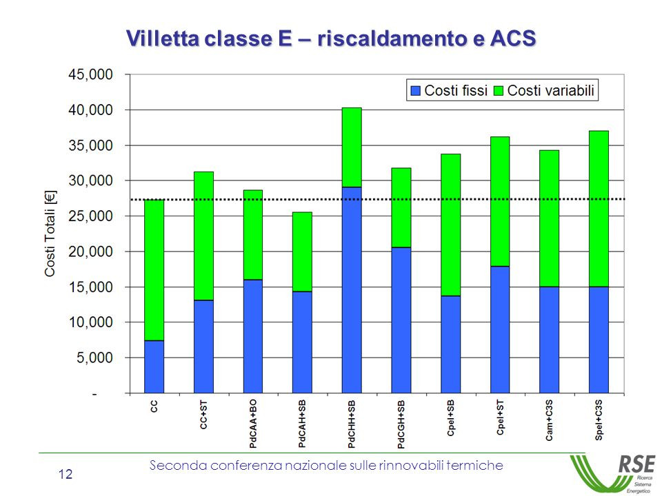 Villetta classe E – riscaldamento e ACS