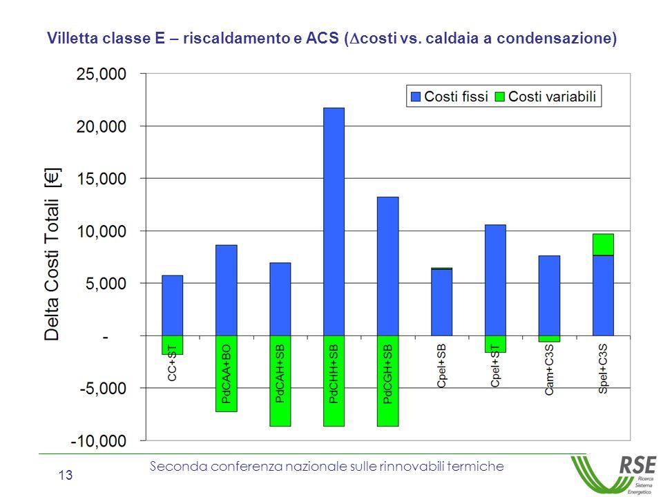 Villetta classe E – riscaldamento e ACS (costi vs