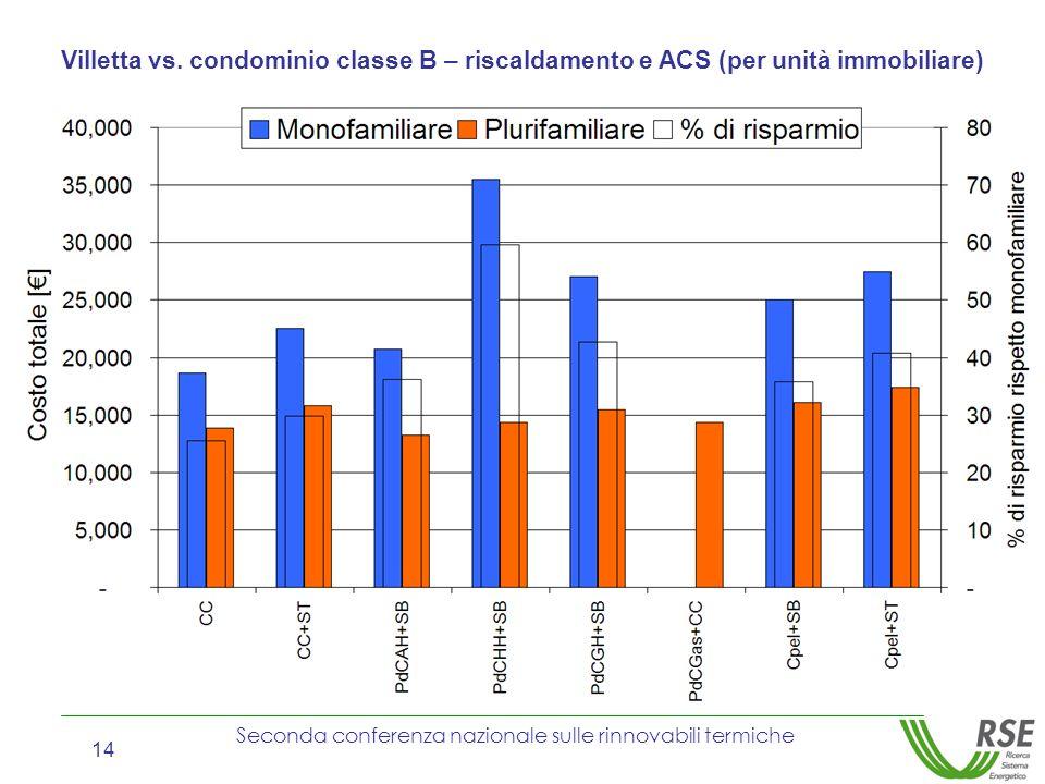 Villetta vs. condominio classe B – riscaldamento e ACS (per unità immobiliare)