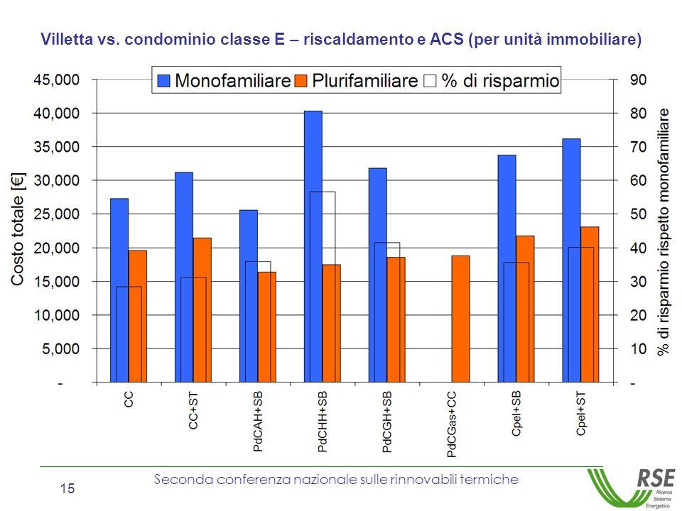 Villetta vs. condominio classe E – riscaldamento e ACS (per unità immobiliare)