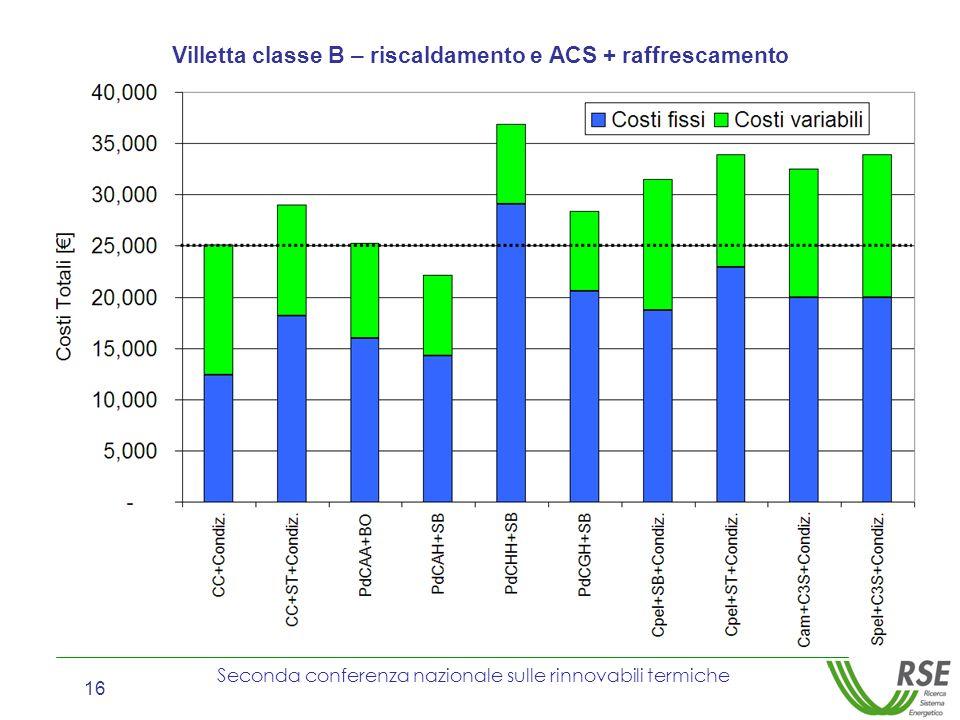 Villetta classe B – riscaldamento e ACS + raffrescamento