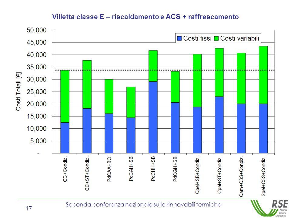 Villetta classe E – riscaldamento e ACS + raffrescamento