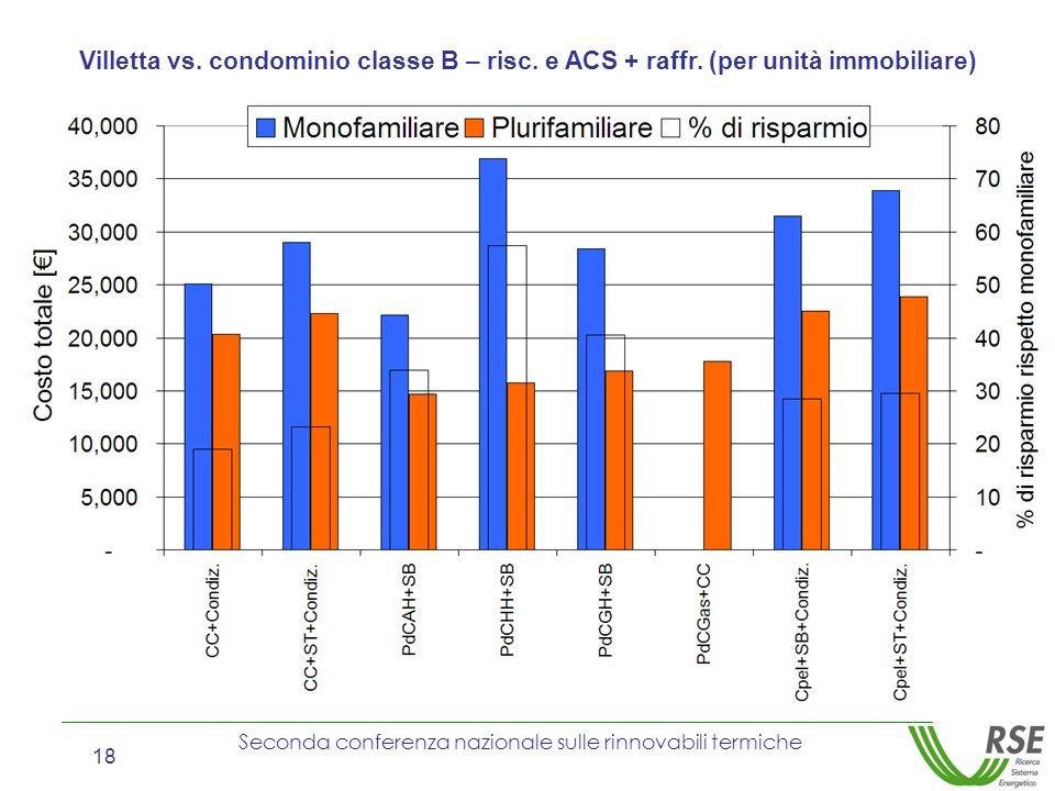 Villetta vs. condominio classe B – risc. e ACS + raffr