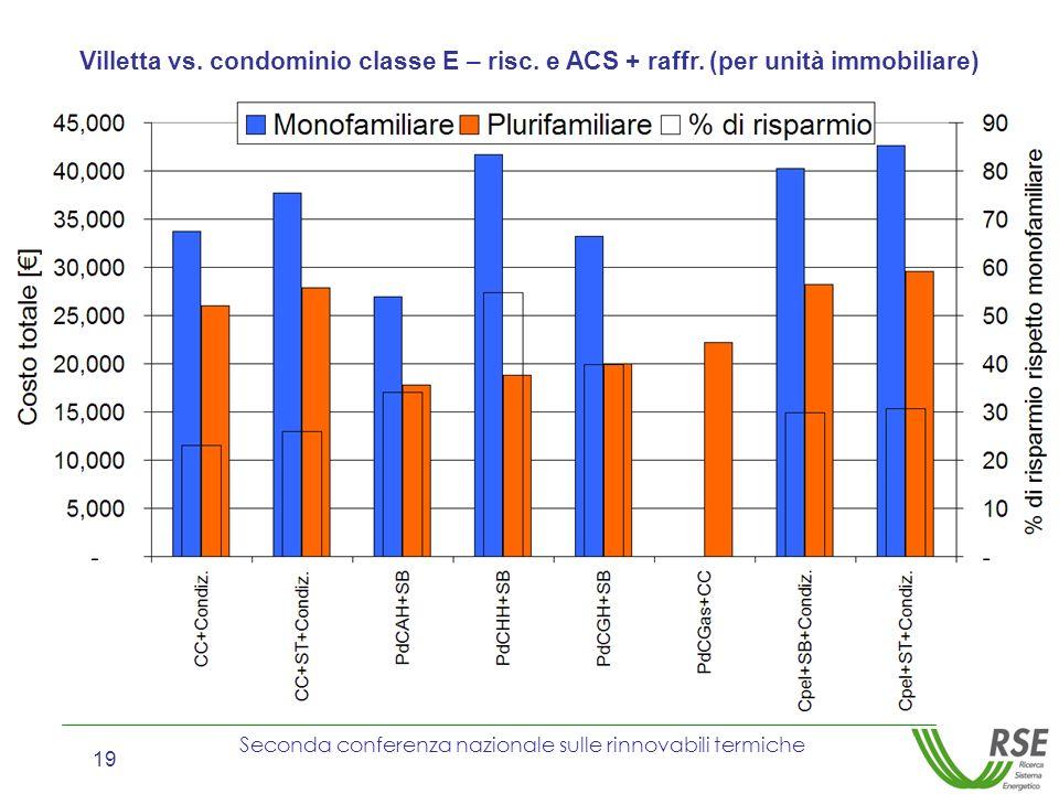 Villetta vs. condominio classe E – risc. e ACS + raffr