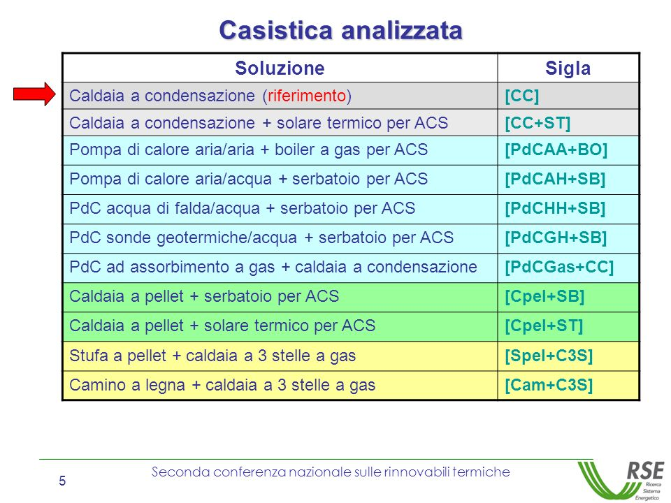 Casistica analizzata Soluzione Sigla