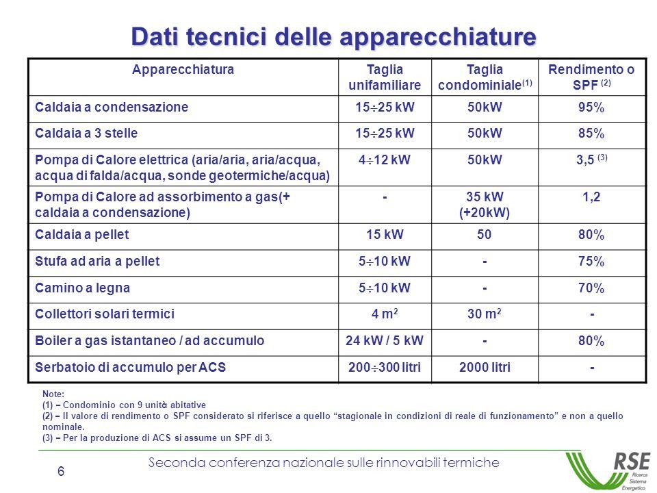 Dati tecnici delle apparecchiature