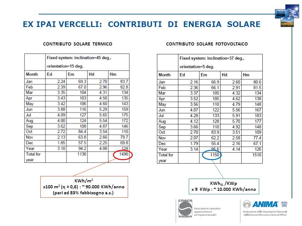 EX IPAI VERCELLI: CONTRIBUTI DI ENERGIA SOLARE