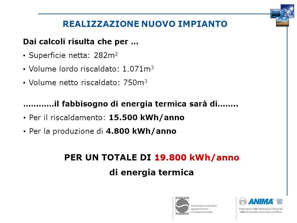 REALIZZAZIONE NUOVO IMPIANTO PER UN TOTALE DI 19.800 kWh/anno