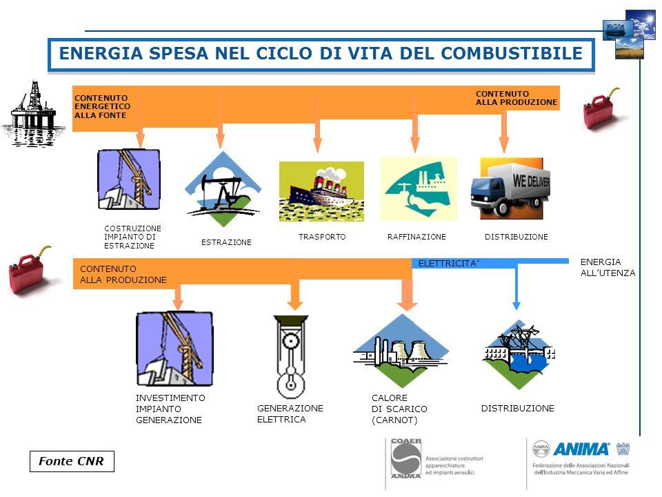 ENERGIA SPESA NEL CICLO DI VITA DEL COMBUSTIBILE