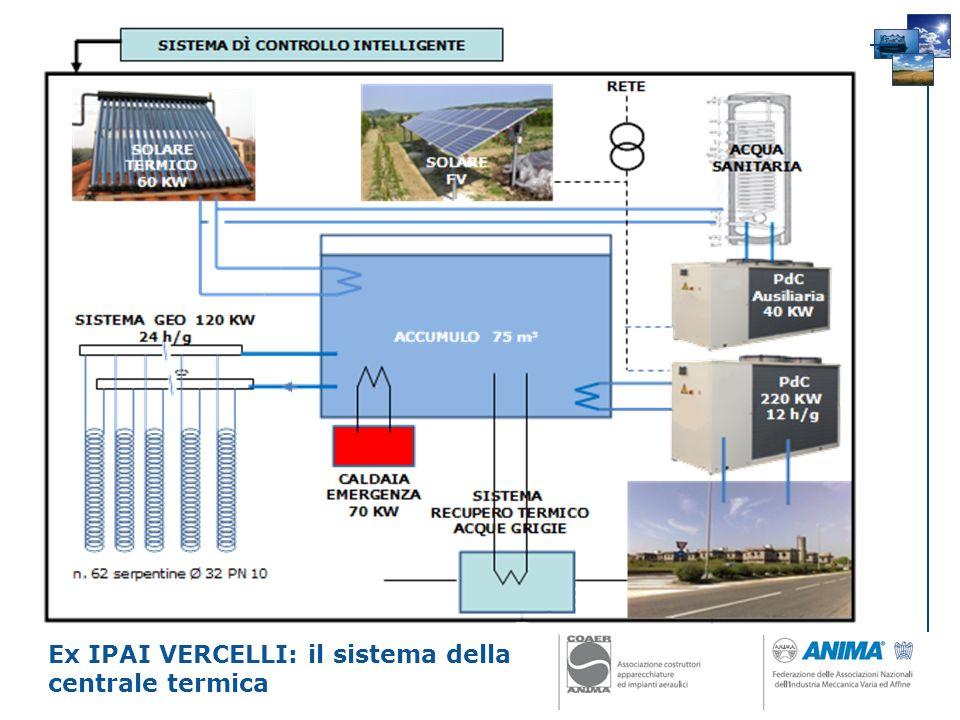 Ex IPAI VERCELLI: il sistema della centrale termica