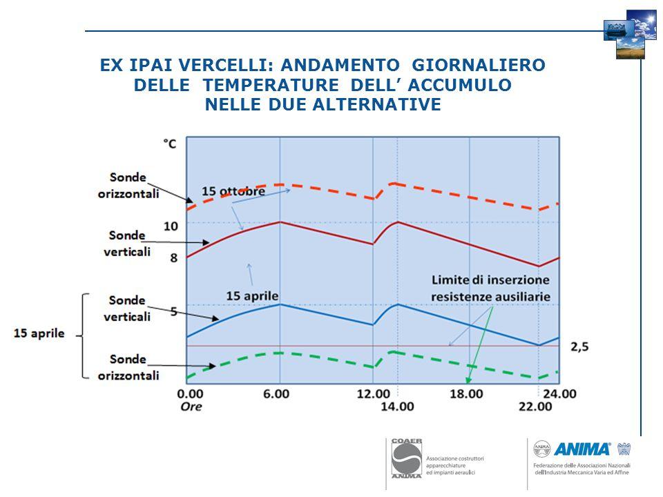 EX IPAI VERCELLI: ANDAMENTO GIORNALIERO DELLE TEMPERATURE DELL' ACCUMULO