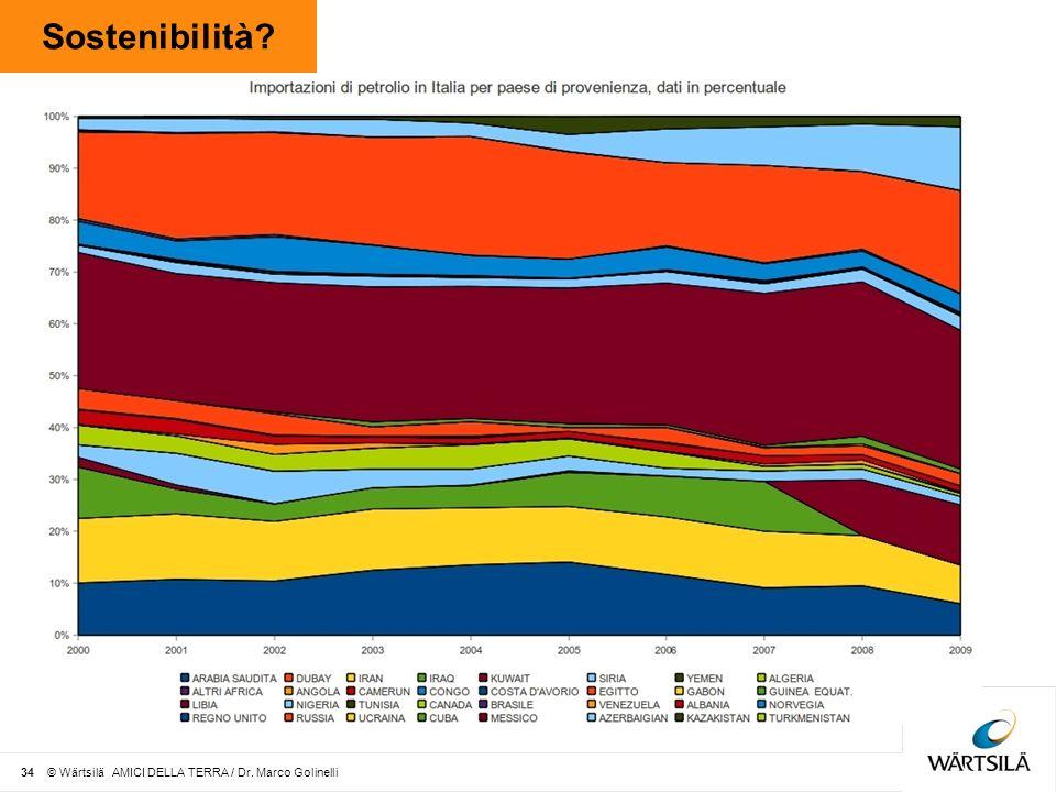 Sostenibilità 34 © Wärtsilä AMICI DELLA TERRA / Dr. Marco Golinelli