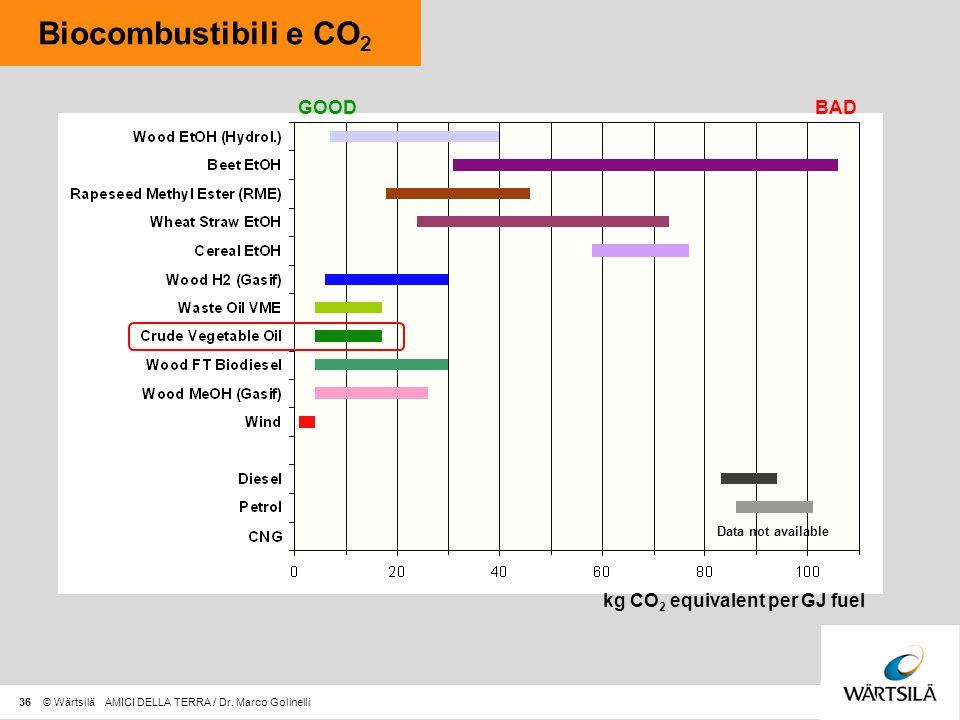 kg CO2 equivalent per GJ fuel